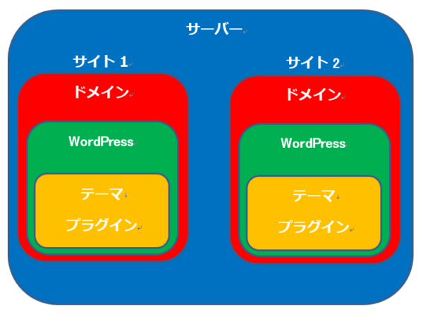エックスサーバーとドメイン・ワードプレスの概要図